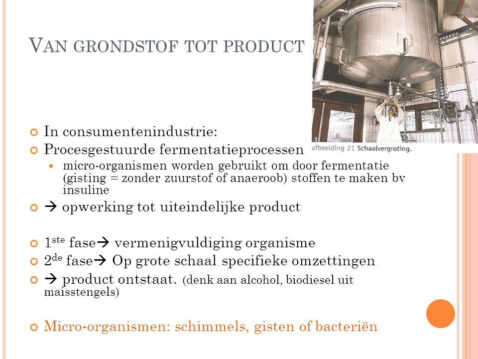 V AN GRONDSTOF TOT PRODUCT In consumentenindustrie: Procesgestuurde fermentatieprocessen micro-organismen worden gebruikt om door fermentatie (gisting