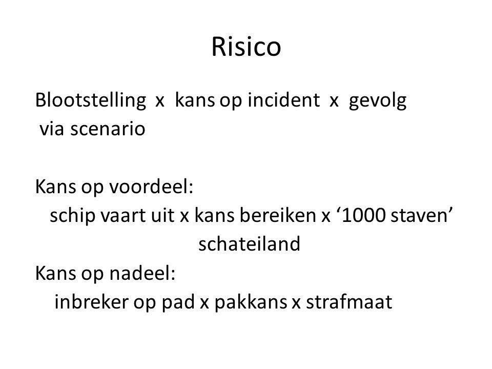 Risico Blootstelling x kans op incident x gevolg via scenario Kans op voordeel: schip vaart uit x kans bereiken x '1000 staven' schateiland Kans op na