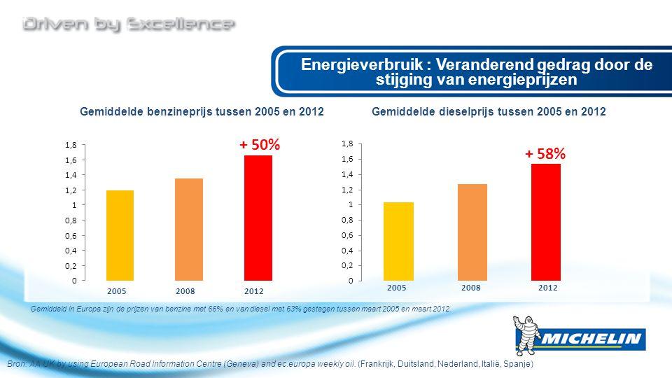 Energieverbruik : Veranderend gedrag door de stijging van energieprijzen Bron: AA UK by using European Road Information Centre (Geneva) and ec.europa