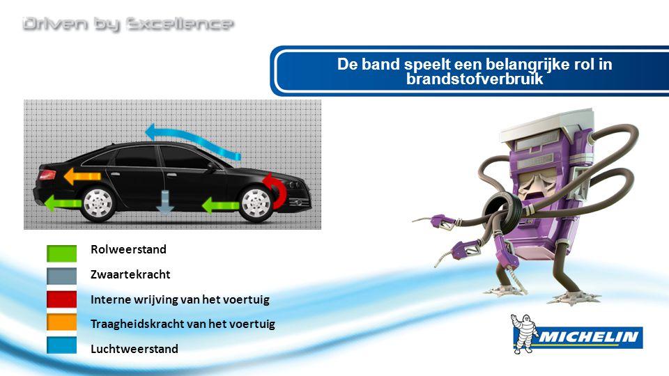De band speelt een belangrijke rol in brandstofverbruik Rolweerstand Zwaartekracht Interne wrijving van het voertuig Traagheidskracht van het voertuig
