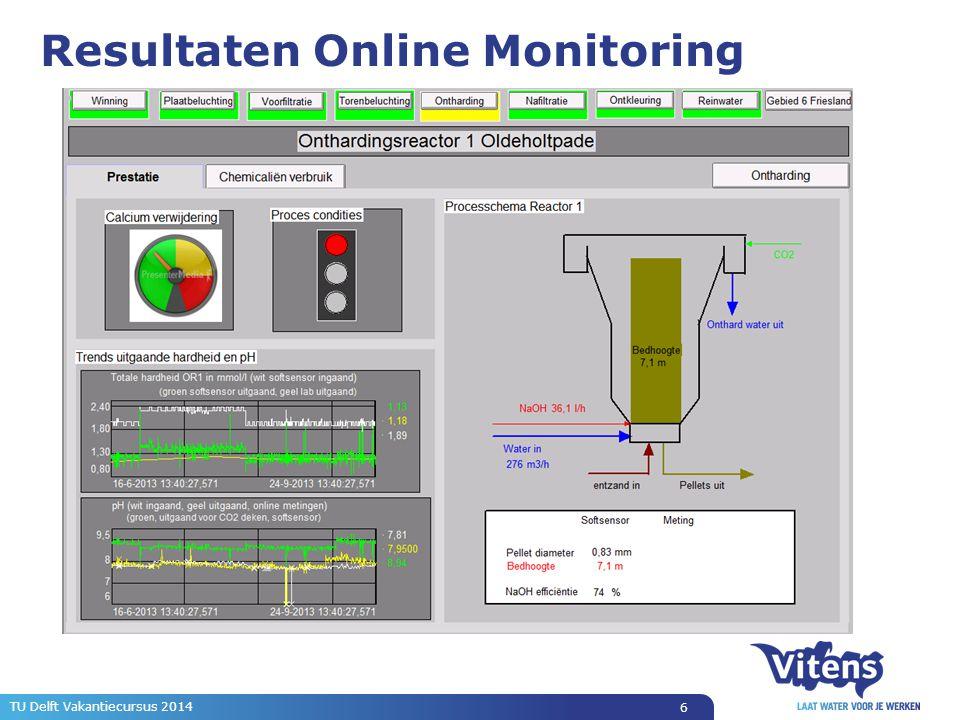 Resultaten Online Monitoring 6 TU Delft Vakantiecursus 2014