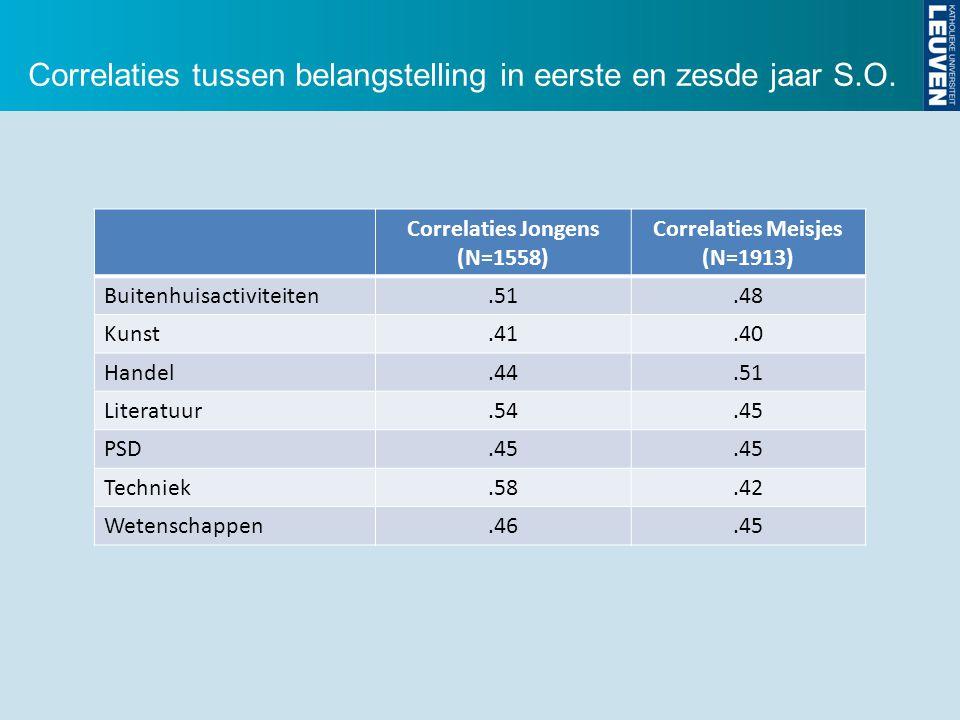 Correlaties tussen belangstelling in eerste en zesde jaar S.O. Correlaties Jongens (N=1558) Correlaties Meisjes (N=1913) Buitenhuisactiviteiten.51.48