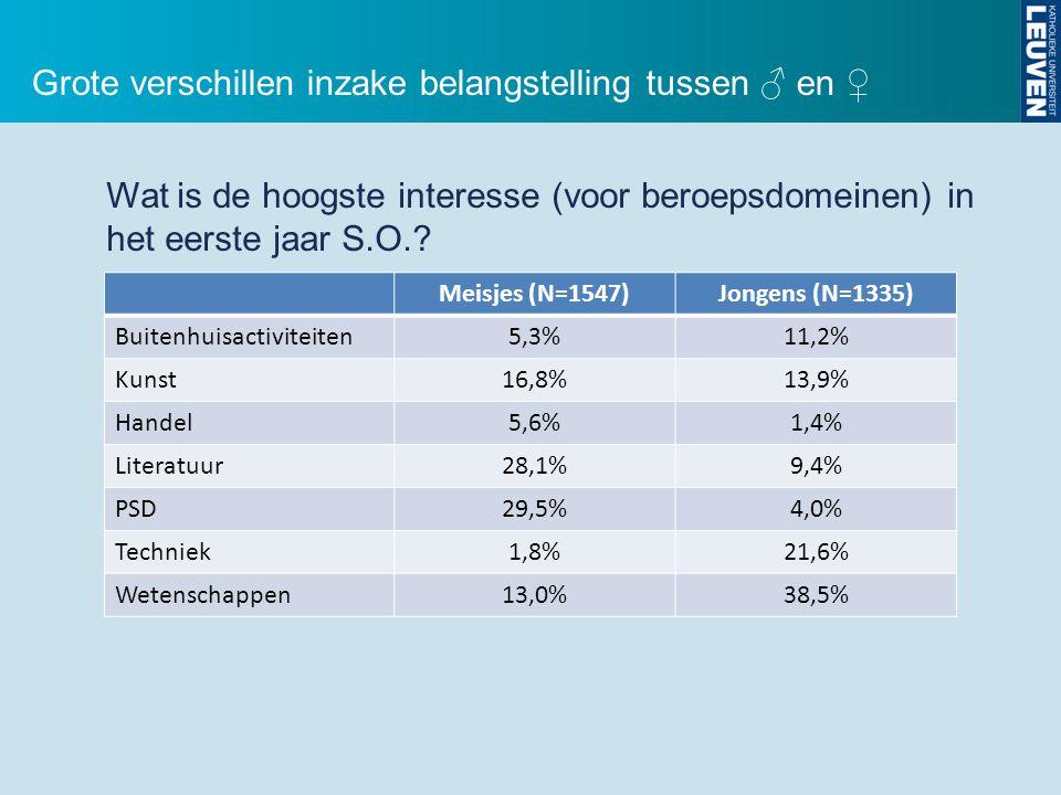 Wat is de hoogste interesse (voor beroepsdomeinen) in het eerste jaar S.O.? Meisjes (N=1547)Jongens (N=1335) Buitenhuisactiviteiten5,3%11,2% Kunst16,8