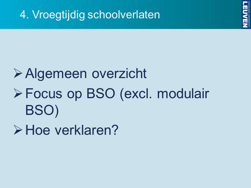 4. Vroegtijdig schoolverlaten  Algemeen overzicht  Focus op BSO (excl. modulair BSO)  Hoe verklaren?