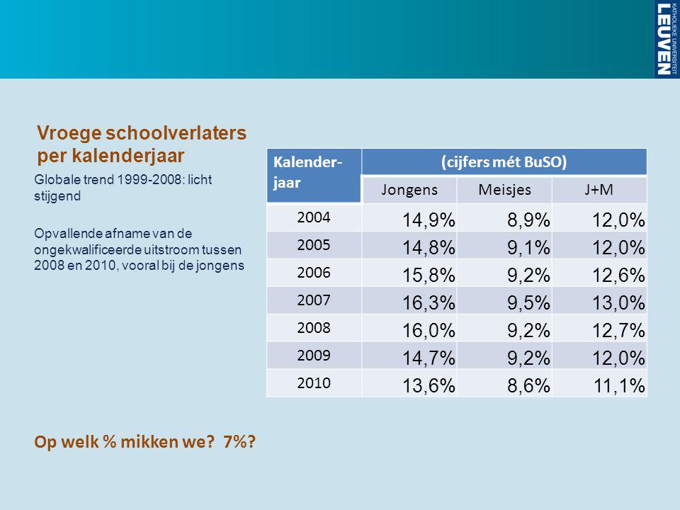 Vroege schoolverlaters per kalenderjaar Kalender- jaar (cijfers mét BuSO) JongensMeisjesJ+M 2004 14,9%8,9%12,0% 2005 14,8%9,1%12,0% 2006 15,8%9,2%12,6