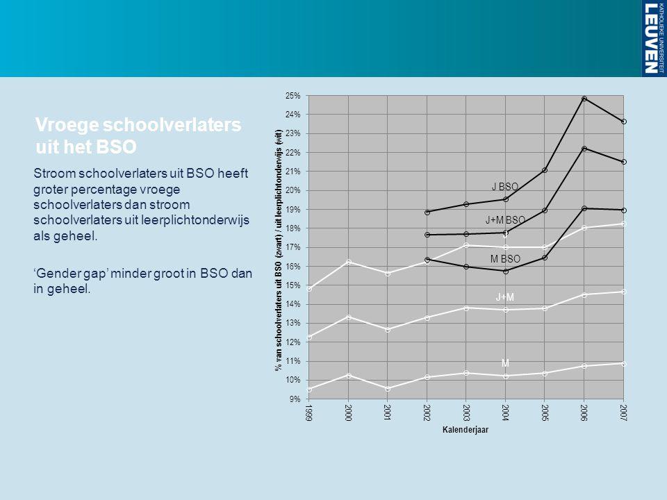 Vroege schoolverlaters uit het BSO Stroom schoolverlaters uit BSO heeft groter percentage vroege schoolverlaters dan stroom schoolverlaters uit leerpl