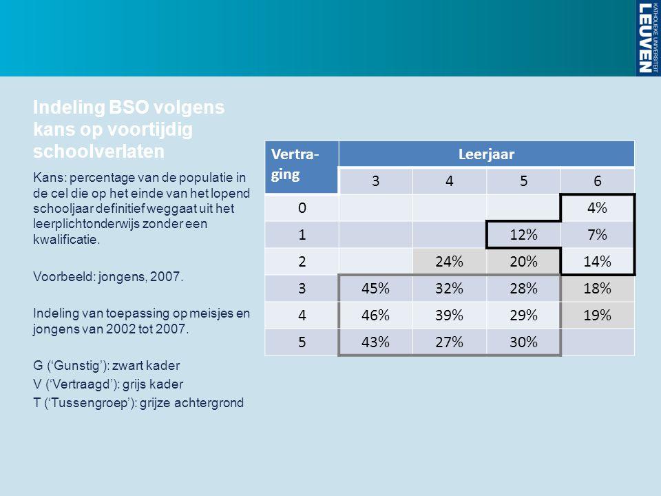 Indeling BSO volgens kans op voortijdig schoolverlaten Vertra- ging Leerjaar 3456 04% 112%7% 224%20%14% 345%32%28%18% 446%39%29%19% 543%27%30% Kans: p