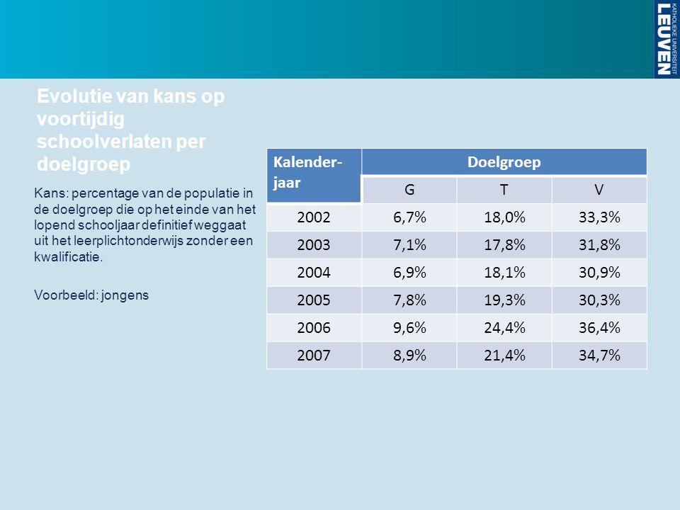 Evolutie van kans op voortijdig schoolverlaten per doelgroep Kalender- jaar Doelgroep GTV 20026,7%18,0%33,3% 20037,1%17,8%31,8% 20046,9%18,1%30,9% 200