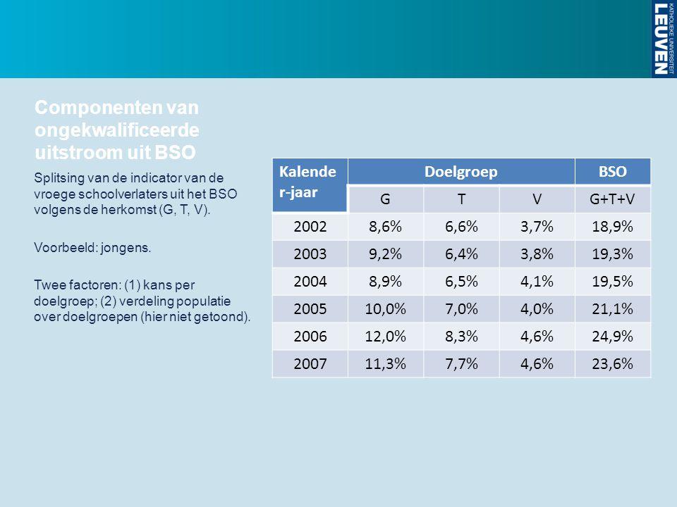 Componenten van ongekwalificeerde uitstroom uit BSO Kalende r-jaar DoelgroepBSO GTVG+T+V 20028,6%6,6%3,7%18,9% 20039,2%6,4%3,8%19,3% 20048,9%6,5%4,1%1