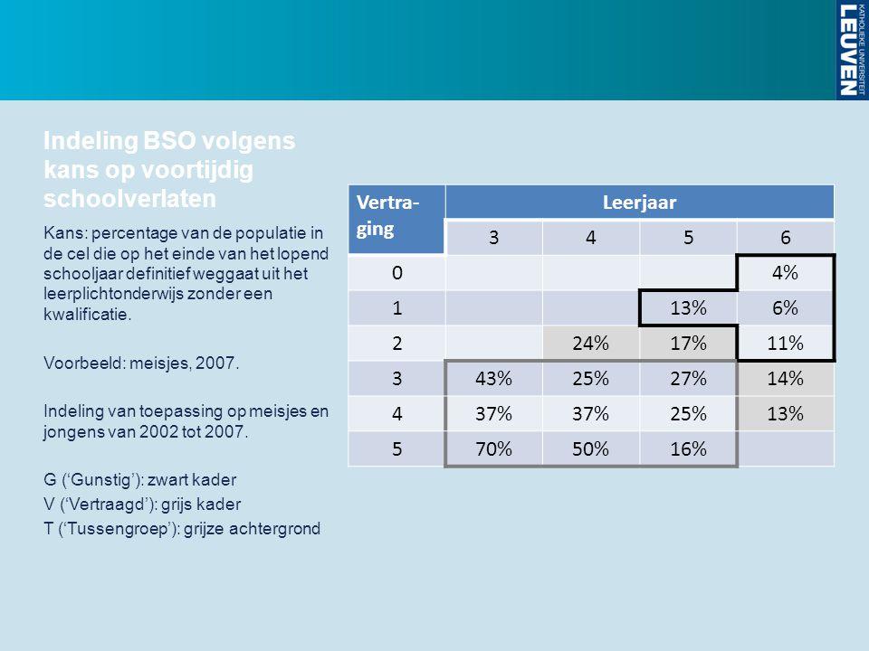 Indeling BSO volgens kans op voortijdig schoolverlaten Vertra- ging Leerjaar 3456 04% 113%6% 224%17%11% 343%25%27%14% 437% 25%13% 570%50%16% Kans: per
