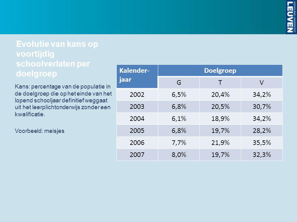 Evolutie van kans op voortijdig schoolverlaten per doelgroep Kalender- jaar Doelgroep GTV 20026,5%20,4%34,2% 20036,8%20,5%30,7% 20046,1%18,9%34,2% 200