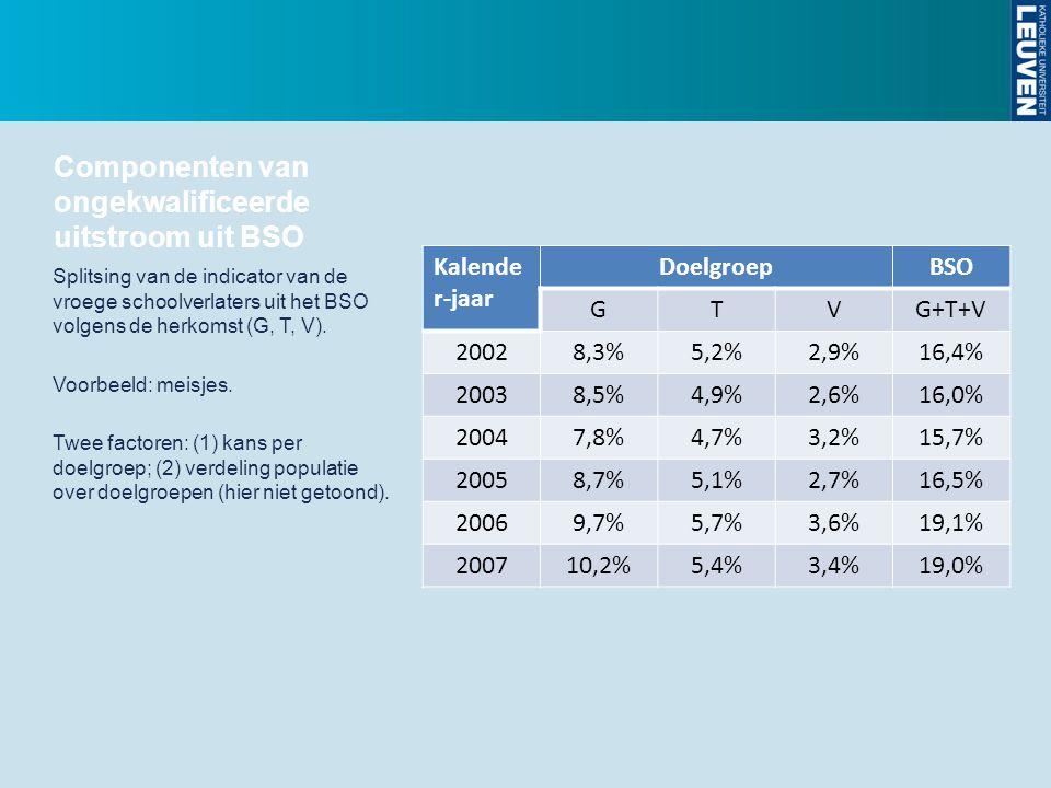 Componenten van ongekwalificeerde uitstroom uit BSO Kalende r-jaar DoelgroepBSO GTVG+T+V 20028,3%5,2%2,9%16,4% 20038,5%4,9%2,6%16,0% 20047,8%4,7%3,2%1
