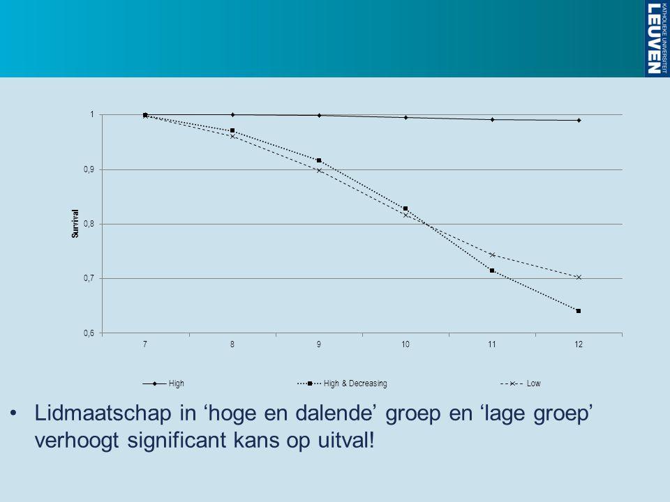 Lidmaatschap in 'hoge en dalende' groep en 'lage groep' verhoogt significant kans op uitval!