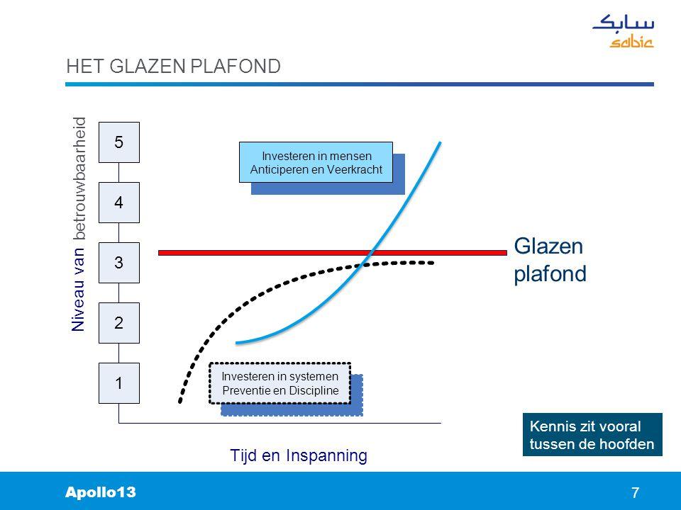No. 7 7 HET GLAZEN PLAFOND 7 Apollo13 Kennis zit vooral tussen de hoofden Glazen plafond N i v e a u v a n Tijd en Inspanning 1 2 3 4 5 Investeren in