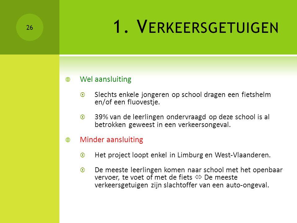 1. V ERKEERSGETUIGEN  Wel aansluiting  Slechts enkele jongeren op school dragen een fietshelm en/of een fluovestje.  39% van de leerlingen ondervra