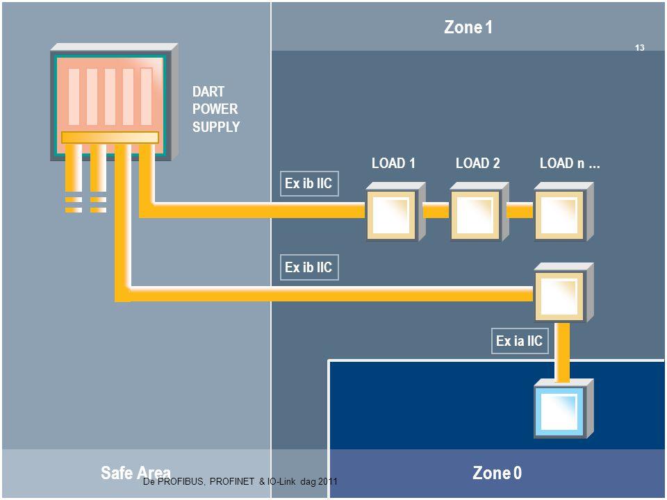 Agenda Principe Componenten Voorbeeld Safe Area Zone 1 Zone 0 DART POWER SUPPLY LOAD 1LOAD 2LOAD n … Ex ib IIC Ex ia IIC 13 De PROFIBUS, PROFINET & IO-Link dag 2011