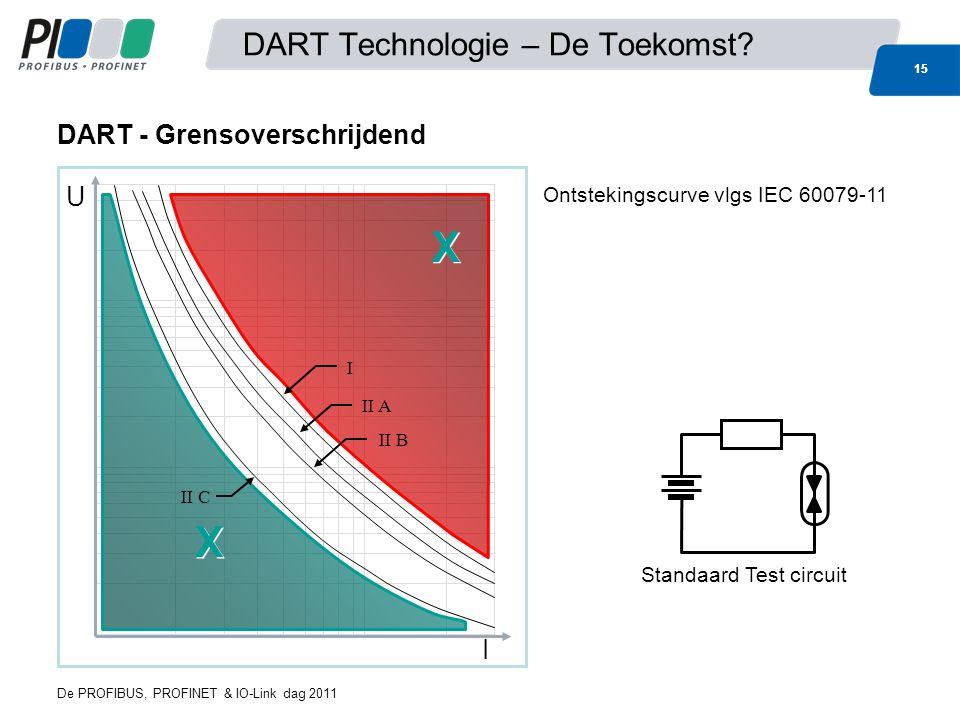 15 DART Technologie – De Toekomst? DART - Grensoverschrijdend U I X X X X I II A II B II C Ontstekingscurve vlgs IEC 60079-11 Standaard Test circuit 1
