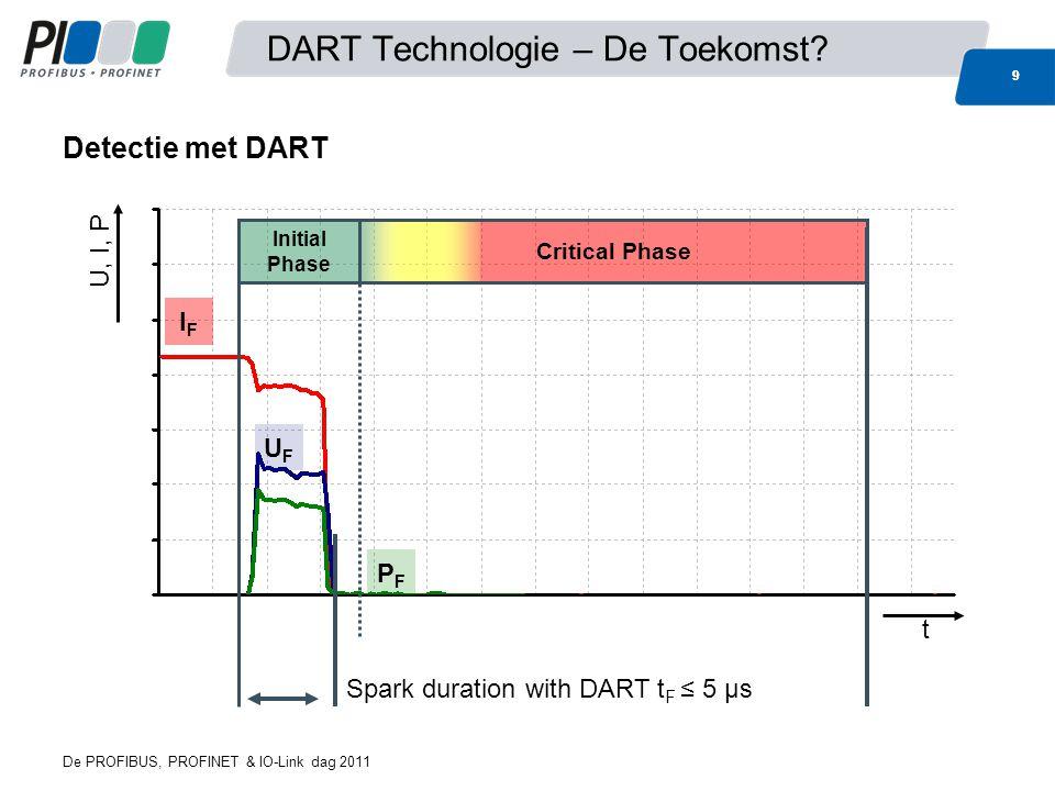 DART Technologie – De Toekomst.
