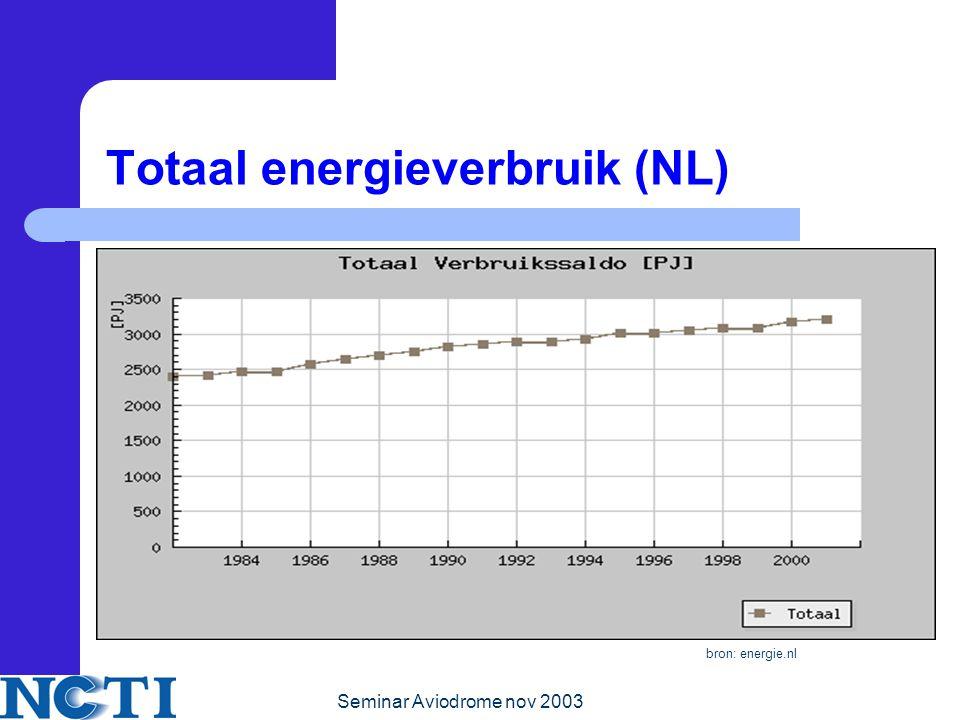 Seminar Aviodrome nov 2003 Totaal energieverbruik (NL) bron: energie.nl