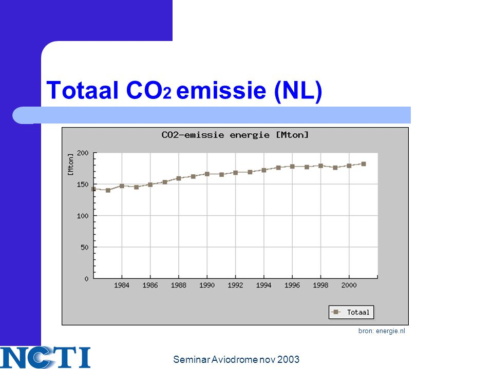 Seminar Aviodrome nov 2003 Totaal CO 2 emissie (NL) bron: energie.nl