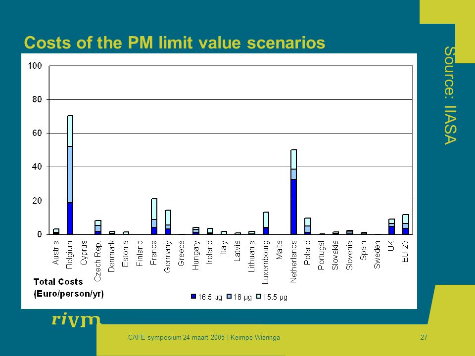 CAFE-symposium 24 maart 2005 | Keimpe Wieringa27 Costs of the PM limit value scenarios Source: IIASA