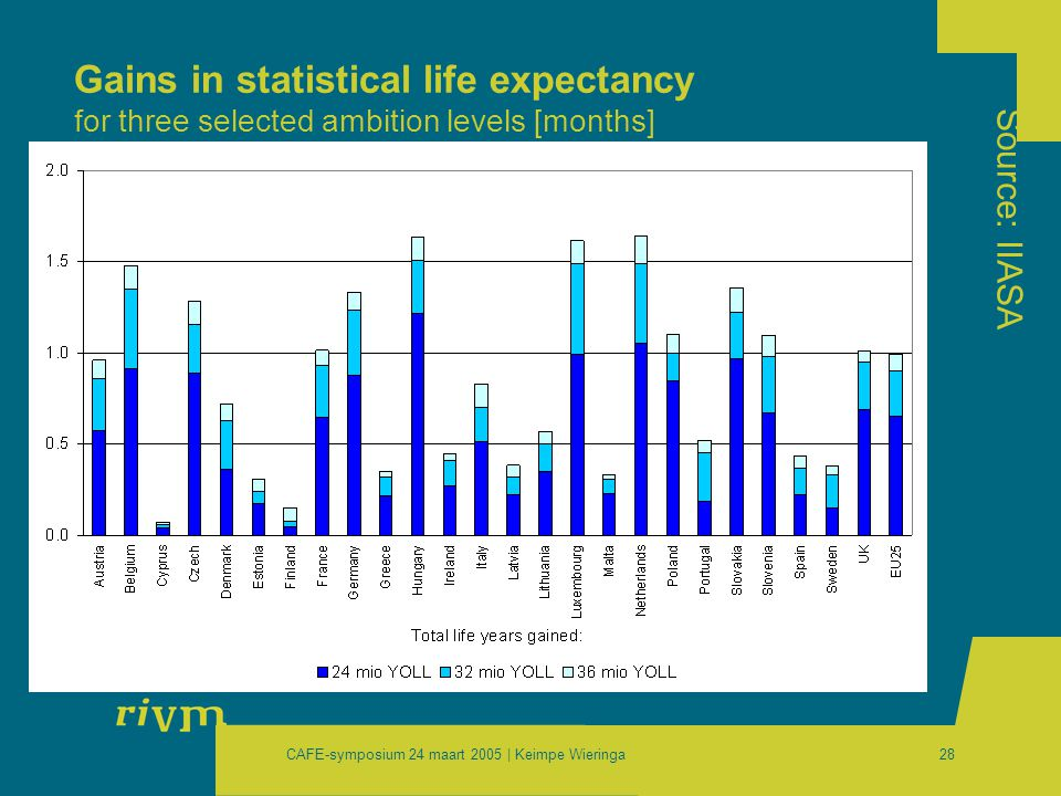 CAFE-symposium 24 maart 2005 | Keimpe Wieringa28 Gains in statistical life expectancy for three selected ambition levels [months] Source: IIASA
