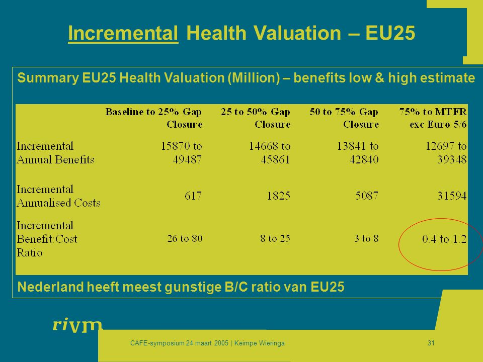 CAFE-symposium 24 maart 2005 | Keimpe Wieringa31 Incremental Health Valuation – EU25 Summary EU25 Health Valuation (Million) – benefits low & high estimate Nederland heeft meest gunstige B/C ratio van EU25