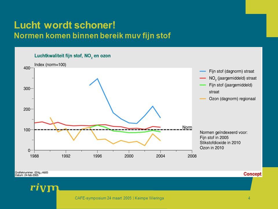 CAFE-symposium 24 maart 2005 | Keimpe Wieringa15 Import en export van potentieel zuur in 2000 (Gmol/j) naar buitenland (13.9) uit buitenland (5.1) emissie NL (20.9) (7.0) Nederland