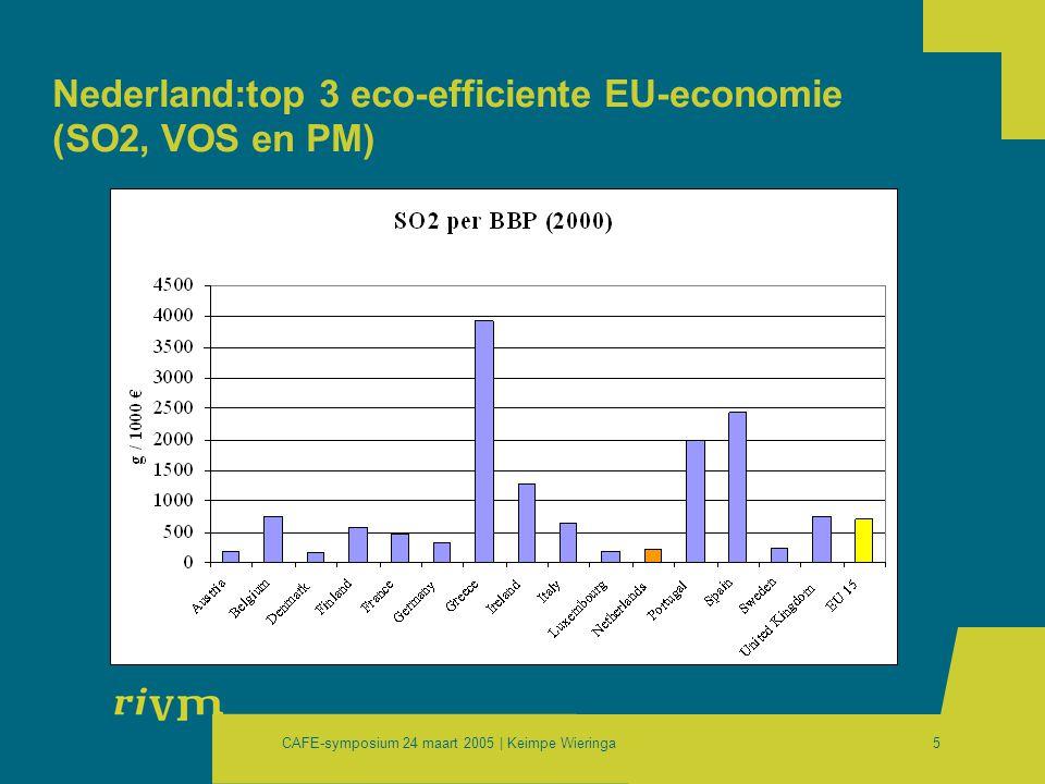 CAFE-symposium 24 maart 2005 | Keimpe Wieringa6 Nederland:top 3 milieuvriendelijk gedrag (SO2, VOS en PM)