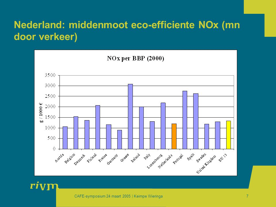 CAFE-symposium 24 maart 2005 | Keimpe Wieringa7 Nederland: middenmoot eco-efficiente NOx (mn door verkeer)
