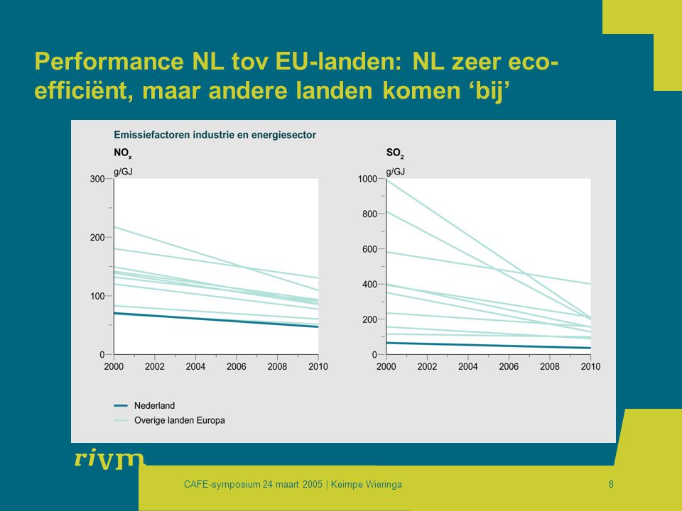 CAFE-symposium 24 maart 2005 | Keimpe Wieringa29 Cost-effectiveness of the target setting approaches Emission control costs [billion €/yr] vs.
