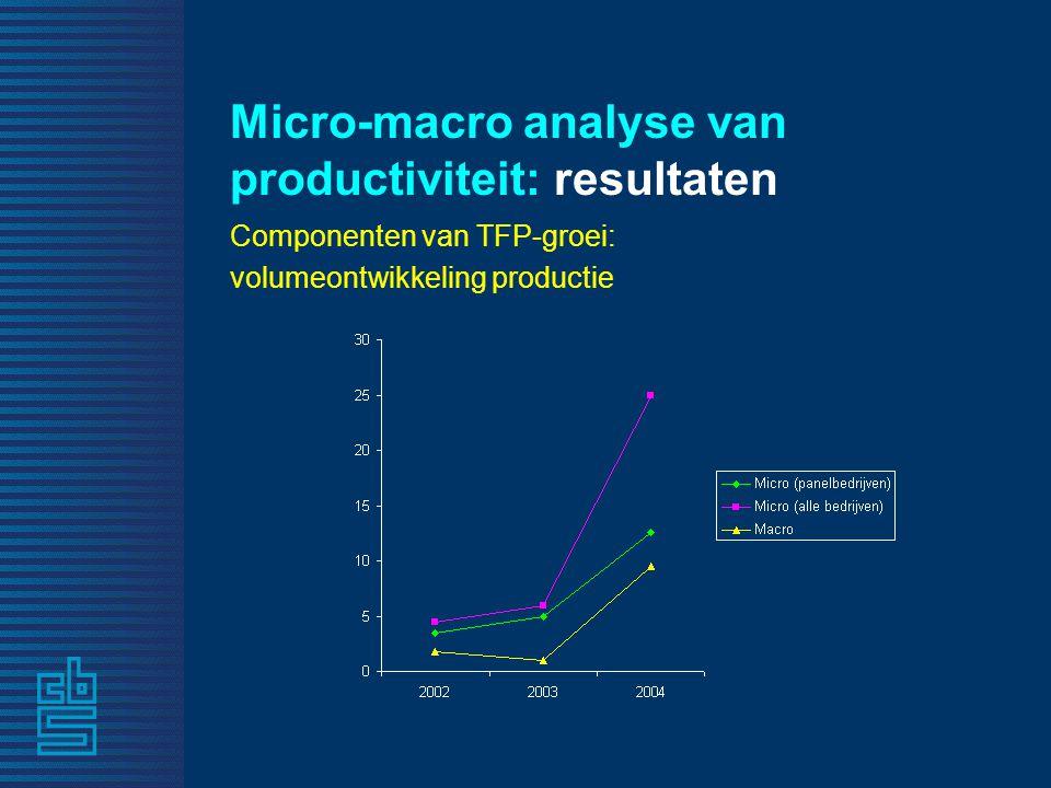Micro-macro analyse van productiviteit: resultaten Componenten van TFP-groei: volumeontwikkeling productie