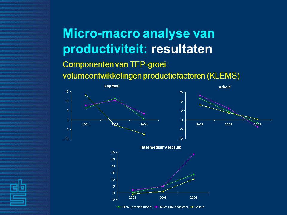 Micro-macro analyse van productiviteit: resultaten Componenten van TFP-groei: volumeontwikkelingen productiefactoren (KLEMS)