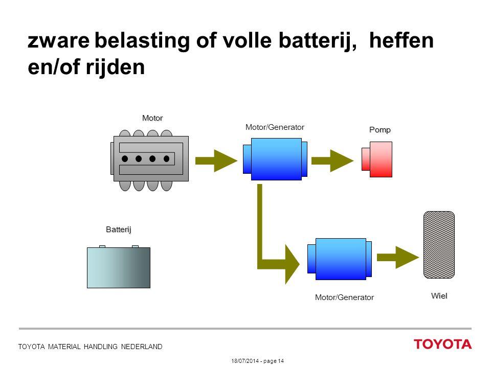 18/07/2014 - page 14 TOYOTA MATERIAL HANDLING NEDERLAND zware belasting of volle batterij, heffen en/of rijden Motor/Generator Motor Batterij Pomp Wie