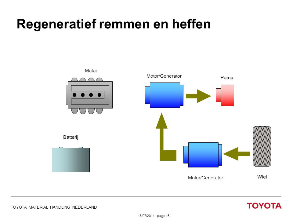 18/07/2014 - page 16 TOYOTA MATERIAL HANDLING NEDERLAND Regeneratief remmen en heffen Motor/Generator Motor Batterij Pomp Wiel