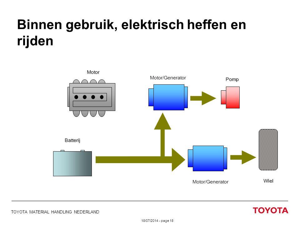 18/07/2014 - page 18 TOYOTA MATERIAL HANDLING NEDERLAND Binnen gebruik, elektrisch heffen en rijden Motor/Generator Motor Batterij Pomp Wiel