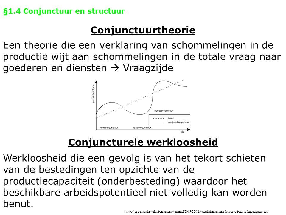 §1.4 Conjunctuur en structuur Conjuncturele werkloosheid Conjunctuurtheorie Een theorie die een verklaring van schommelingen in de productie wijt aan