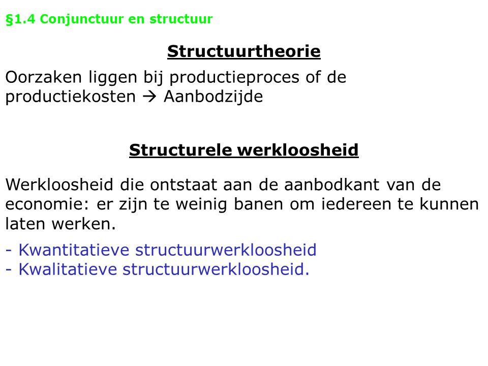 §1.4 Conjunctuur en structuur Structurele werkloosheid Structuurtheorie Oorzaken liggen bij productieproces of de productiekosten  Aanbodzijde Werklo