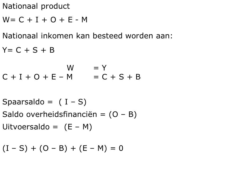 Nationaal product W= C + I + O + E - M Nationaal inkomen kan besteed worden aan: Y= C + S + B W= Y C + I + O + E – M = C + S + B Spaarsaldo =( I – S)