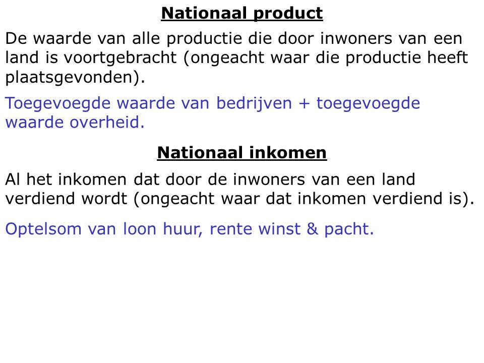 Nationaal inkomen Nationaal product De waarde van alle productie die door inwoners van een land is voortgebracht (ongeacht waar die productie heeft pl