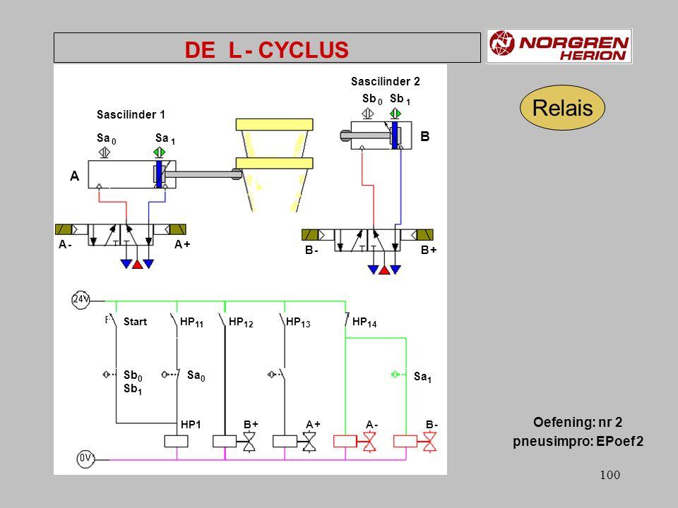 99 DE L - CYCLUS Sb 0 Sb 1 Sa 0 Sa 1 Start HLPgeh. B A Oefening: nr.2 pneusimpro: EPoef 2