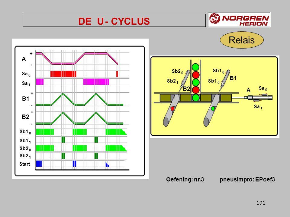 100 Oefening: nr 2 pneusimpro: EPoef 2 Relais DE L - CYCLUS Sa 0 Sa 1 Sb 0 Sb 1 Sascilinder 1 Sascilinder 2 A - A + B - B + A B Start HP 11 HP 12 HP 13 HP 14 Sb 0 Sa 0 Sb 1 Sa 1 HP1 B + A + A - B -