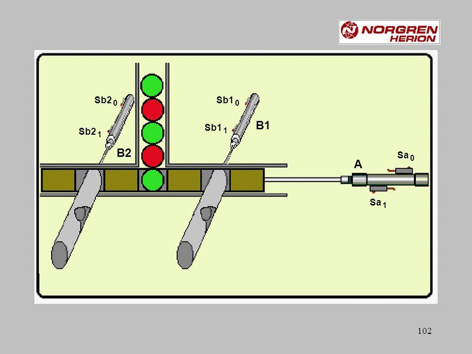 101 Relais Oefening: nr.3 pneusimpro: EPoef3 DE U - CYCLUS Sb1 0 Sb2 0 Sa 0 Sa 1 Sb1 0 Sb2 1 B1 B2 A A B1 Sb1 0 Sb1 1 Sb2 0 Sb2 1 Start Sa 0 Sa 1