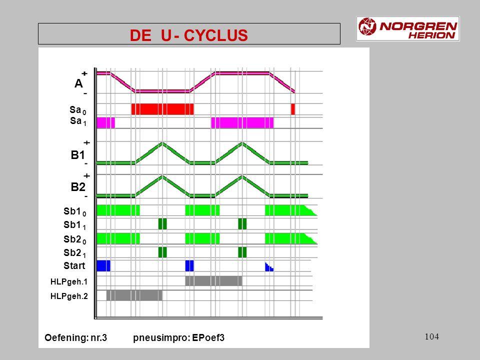 103 grafcet Oefening: nr.3 pneusimpro: EPoef3 DE U - CYCLUS Sb1 0 & Sb2 0 Sb1 1 & Sb2 1 Sa 0 Start & Sa 1 Sb1 0 & Sb2 0 Sb1 1 & Sb2 1 Sa 1 Start & Sa 0 Cil.