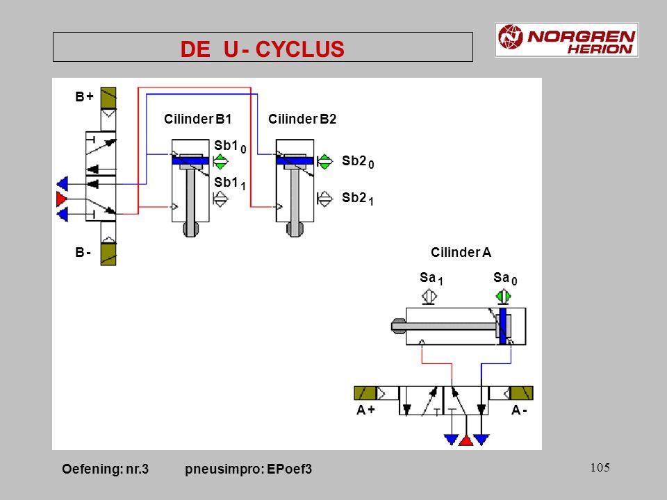 104 DE U - CYCLUS Sa 1 Sa 0 Sb1 0 Sb1 1 Sb2 0 Sb2 1 Start HLPgeh.1 HLPgeh.2 A B1 B2 Oefening: nr.3 pneusimpro: EPoef3