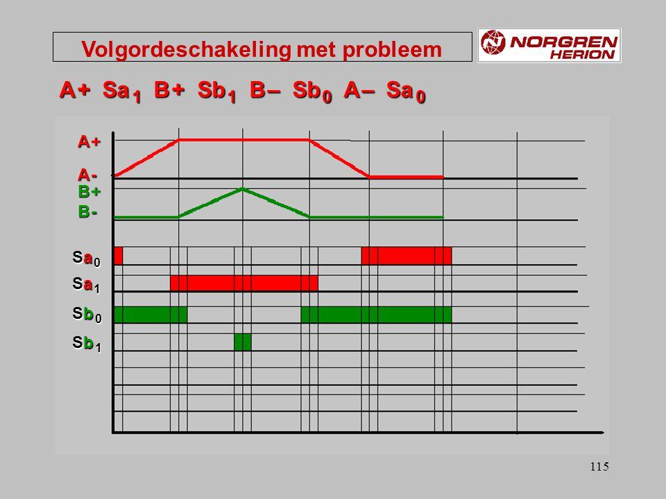 114 B A B+ B- A+A- S Volgordeschakeling met probleem