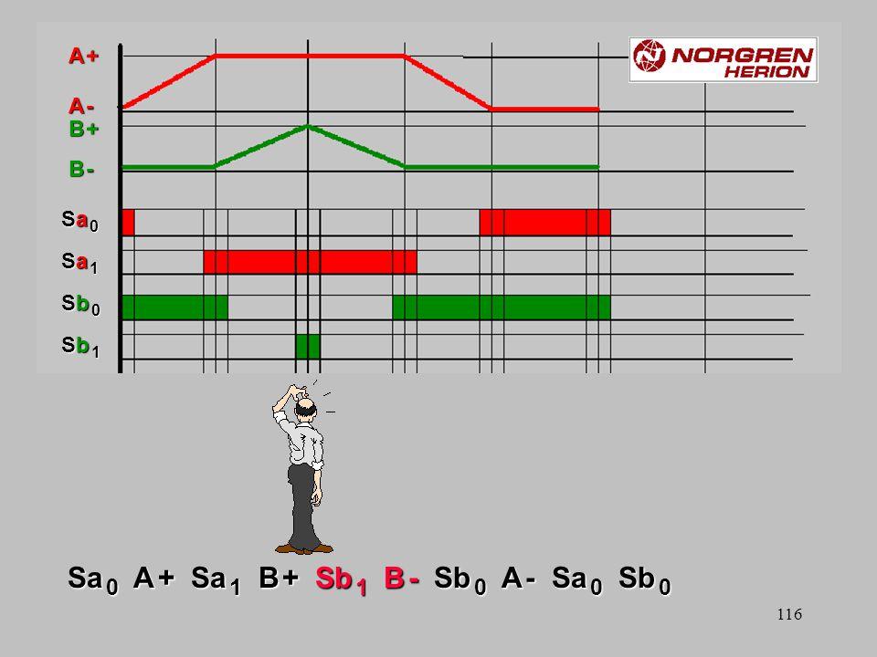 115 A + Sa 1 B + Sb 1 B – Sb 0 A – Sa 0 Volgordeschakeling met probleem B +B +B -B -B +B +B -B - A +A +A -A -A +A +A -A - Sa 0Sa 0Sa 1Sa 1Sb 0Sb 0Sb 1Sb 1Sa 0Sa 0Sa 1Sa 1Sb 0Sb 0Sb 1Sb 1