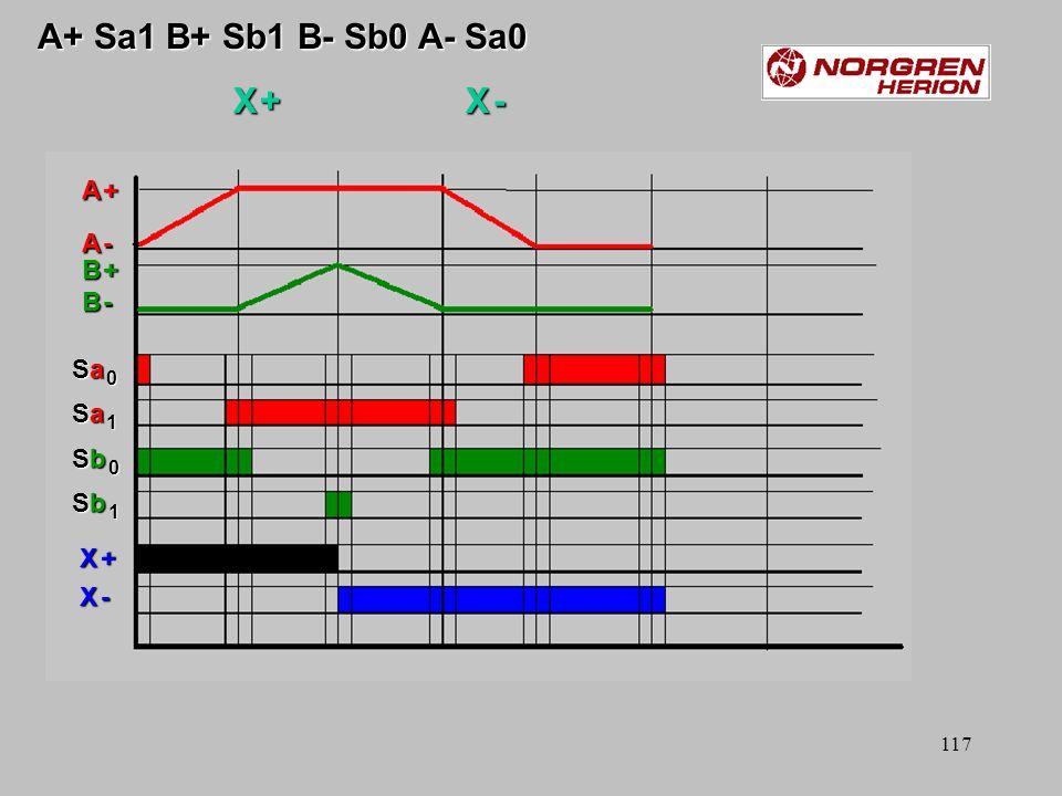 116 Sa 0 A + Sa 1 B + Sb 1 B - Sb 0 A - Sa 0 Sb 0 Sa 0 A + Sa 1 B + Sb 1 B - Sb 0 A - Sa 0 Sb 0 B +B +B -B -B +B +B -B - A +A +A -A -A +A +A -A - Sa 0Sa 0Sa 1Sa 1Sb 0Sb 0Sb 1Sb 1Sa 0Sa 0Sa 1Sa 1Sb 0Sb 0Sb 1Sb 1