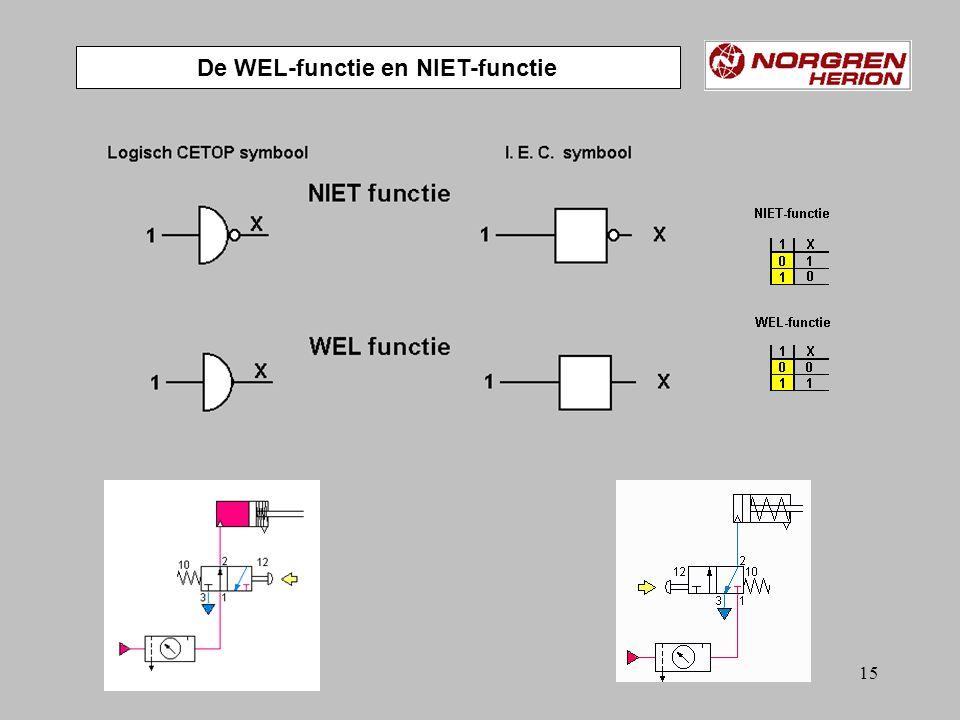 14 Signaal ingekort Mogelijkheden met EN-functie en OF-functie