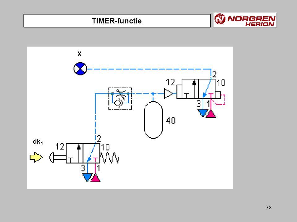 37 VERTRAAGD OPKOMEND dk 1 X dk 1 moet een bepaalde tijd bediend zijn alvorens signaal X oplicht.